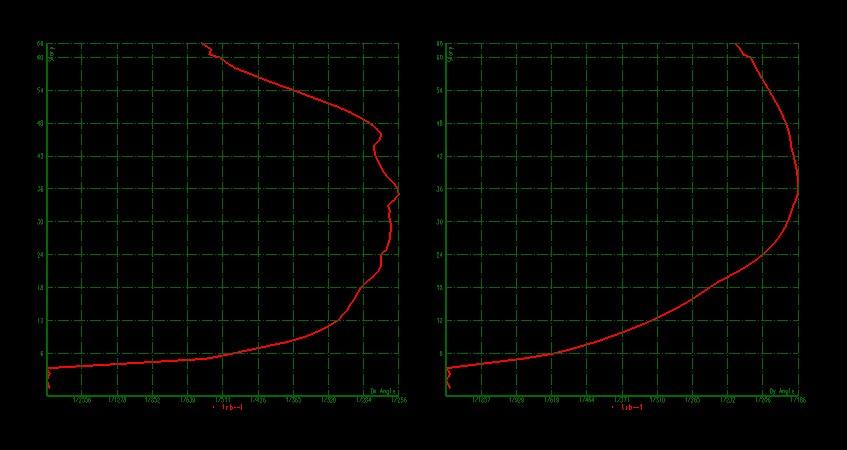 63层剪力墙工程,墙单元多体量大。我们STRAT有强大的墙元和计算系统 。我们的计算时间是传统分析软件的10倍左右。并且我们可以做到性能设计。出施工图。 真正的一条龙设计软件  X向混凝土破坏  Y向混凝土破坏  刚度损伤曲线  层间位移角 STRAT基础一体化,强大功能。 基础一体化设计除了提高基础设计的准确性、可靠性外,一个显著的特点是能提高设计的效率。利用软件提供的基础辅助设计功能,在上部结构计算结束后,可以很快实现基础的建模。一次性计算结束,即完成结构所需的全部计算,并绘制全部施工图。减少工程数据